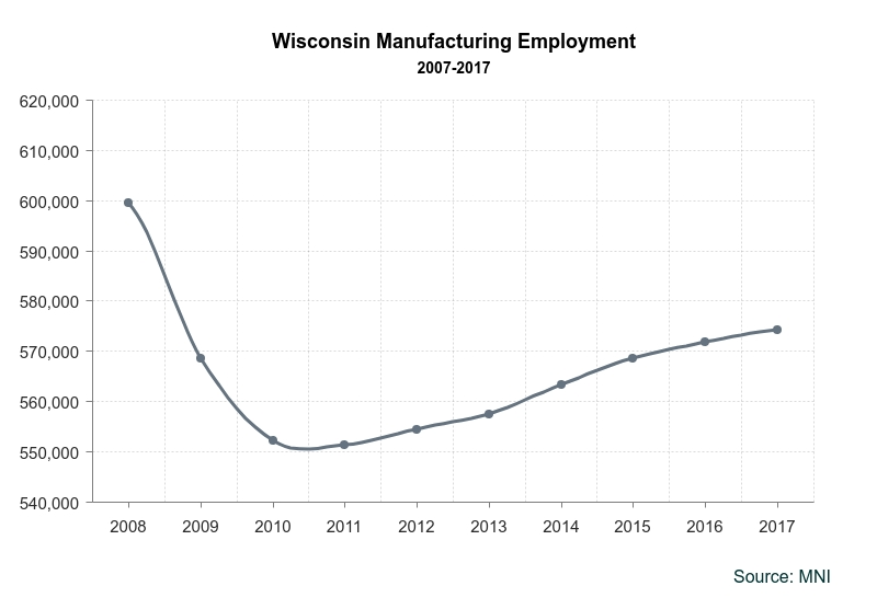 WisconsinManufacturingTenYearGrowth