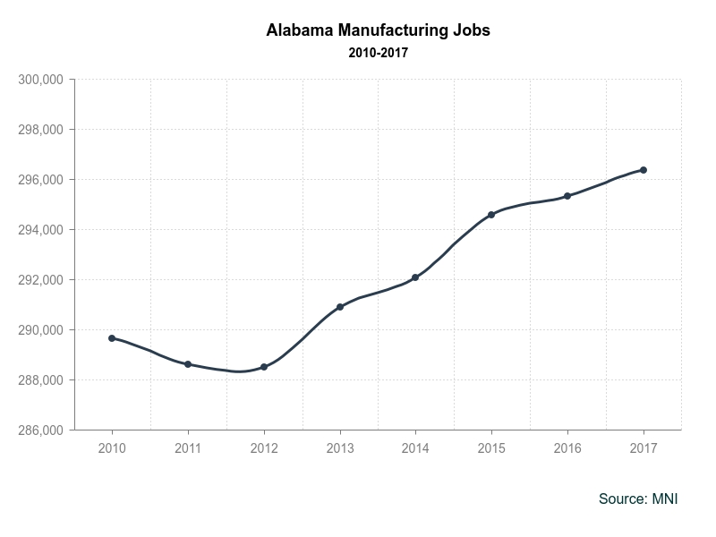 alabama-manufacturing-2017